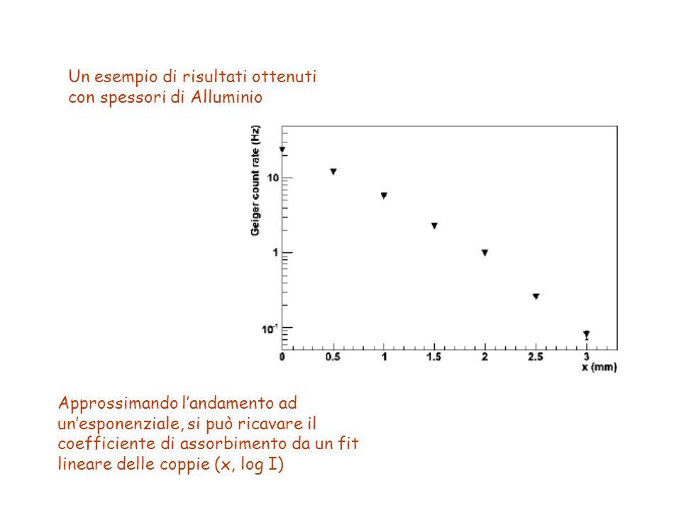 Un esempio di risultati ottenuti con spessori di Alluminio Approssimando l'andamento ad un'esponenziale, si può ricavare il coefficiente di assorbimento da un fit lineare delle coppie (x, log I)