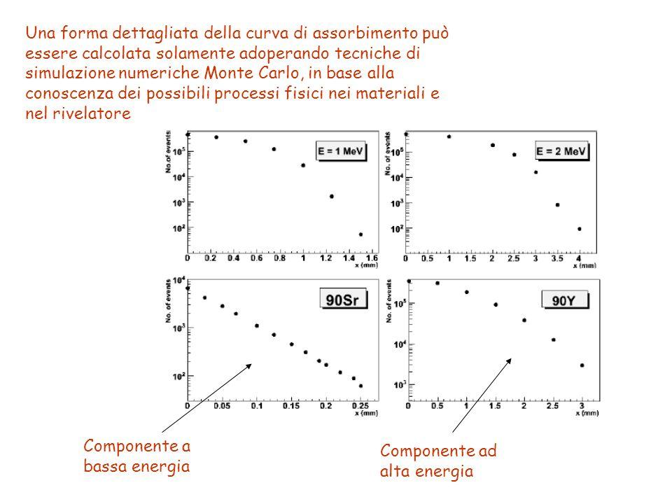 Una forma dettagliata della curva di assorbimento può essere calcolata solamente adoperando tecniche di simulazione numeriche Monte Carlo, in base alla conoscenza dei possibili processi fisici nei materiali e nel rivelatore Componente a bassa energia Componente ad alta energia