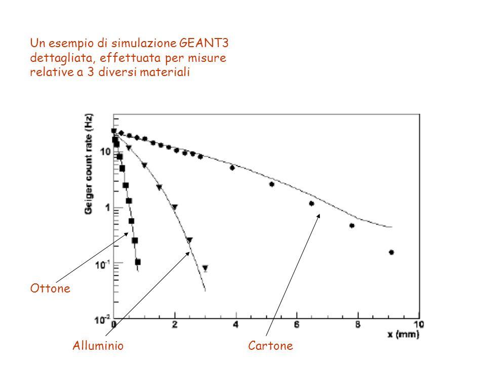 Un esempio di simulazione GEANT3 dettagliata, effettuata per misure relative a 3 diversi materiali Ottone AlluminioCartone