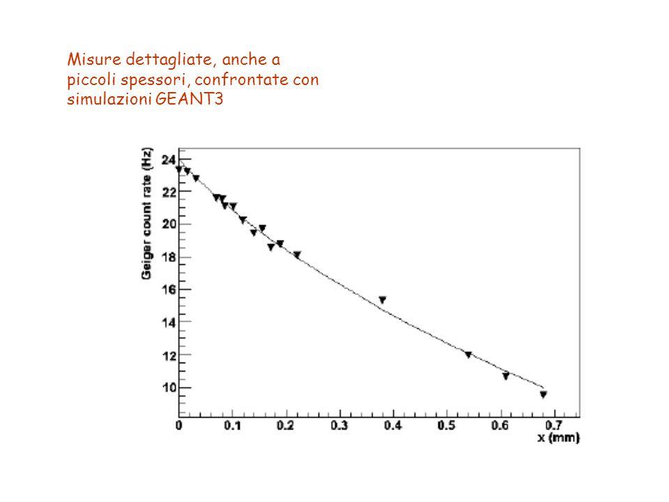 Misure dettagliate, anche a piccoli spessori, confrontate con simulazioni GEANT3