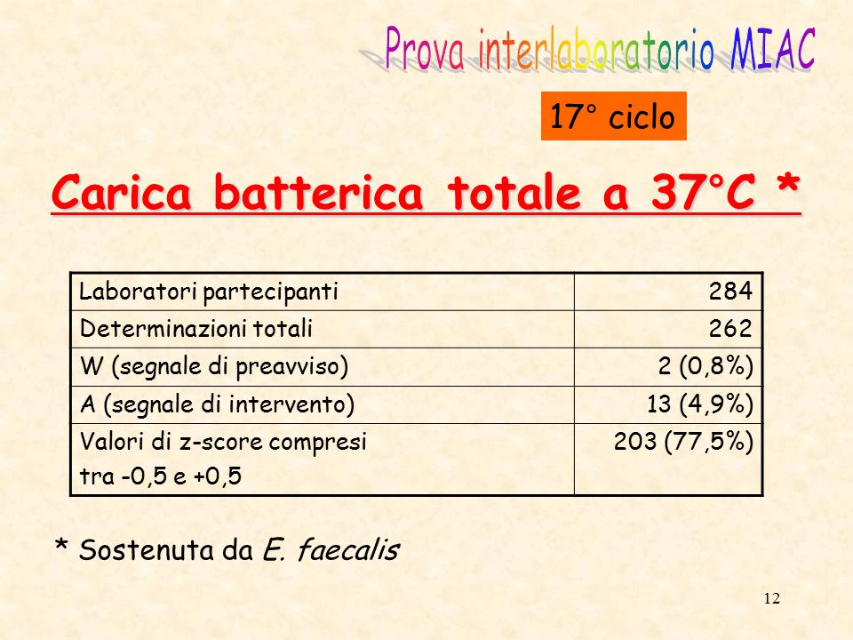 13 Clostridium perfringens 17° ciclo Laboratori partecipanti284 Determinazioni totali199 Numero di falsi positivi18 (9,0%)