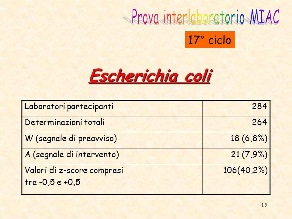 16 Enterococchi 17° ciclo Laboratori partecipanti284 Determinazioni totali262 W (segnale di preavviso)4 (1,5%) A (segnale di intervento)7 (2,7%) Numero di falsi positivi6 Valori di z-score compresi tra -0,5 e +0,5 181 (69,0)