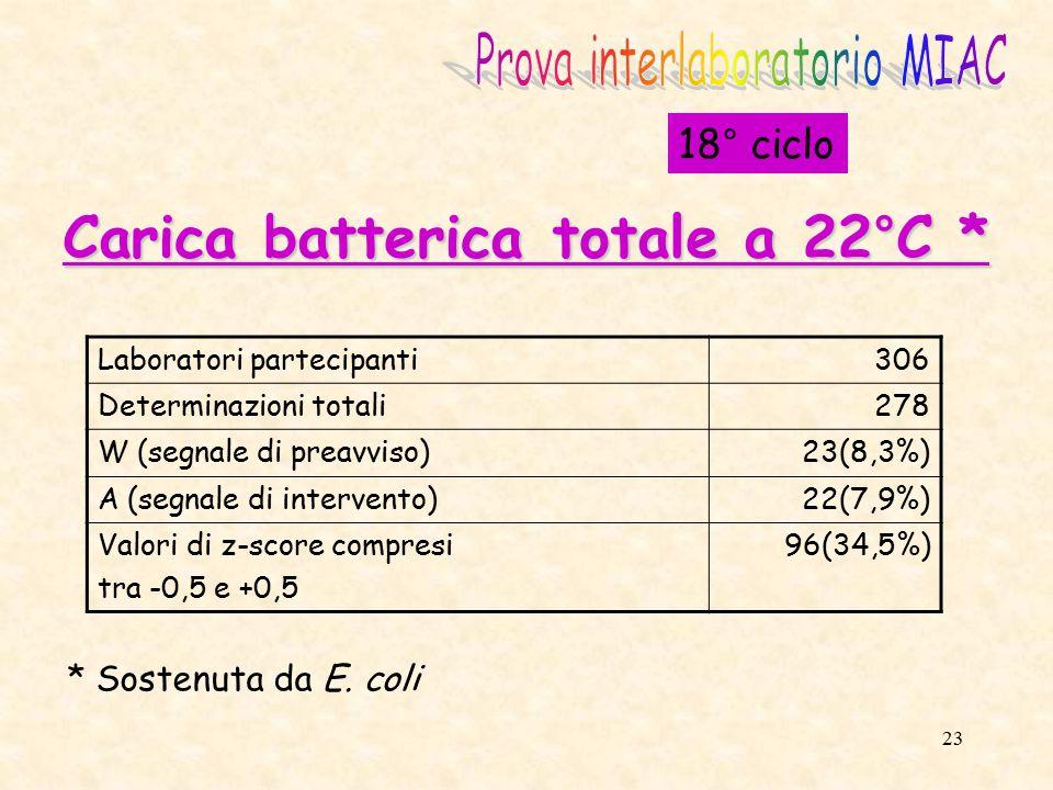 24 18° ciclo Carica batterica totale a 37°C * Laboratori partecipanti306 Determinazioni totali281 W (segnale di preavviso)9 (3,2%) A (segnale di intervento)9 (3,2%) Valori di z-score compresi tra -0,5 e +0,5 117 (41,6%) * Sostenuta da E.