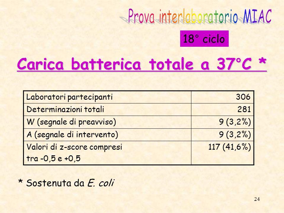 25 18° ciclo Laboratori partecipanti306 Determinazioni totali290 W (segnale di preavviso)28 (9,7%) A (segnale di intervento)46 (15,9%) Valori di z-score compresi tra -0,5 e +0,5 77(26,6%) Escherichia coli