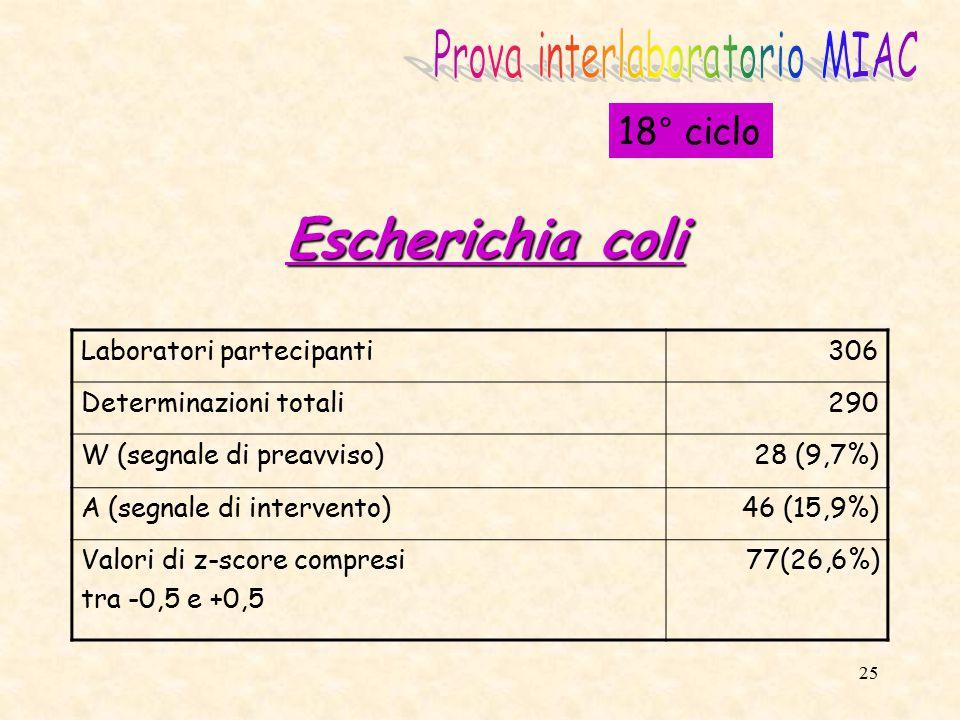 26 18° ciclo Coliformi totali Laboratori partecipanti306 Determinazioni totali287 W (segnale di preavviso)14 (4,9%) A (segnale di intervento)36 (12,5%) Valori di z-score compresi tra -0,5 e +0,5 85 (29,6%)