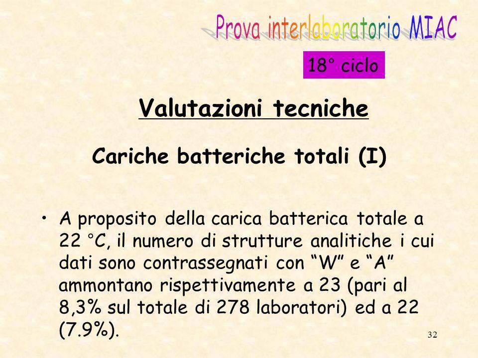 33 Cariche batteriche totali (II) Sostanzialmente migliore il dato a 37 °C, con 9 W e 9 A (su un totale di 281 laboratori pari al 3,2% ciascuno).