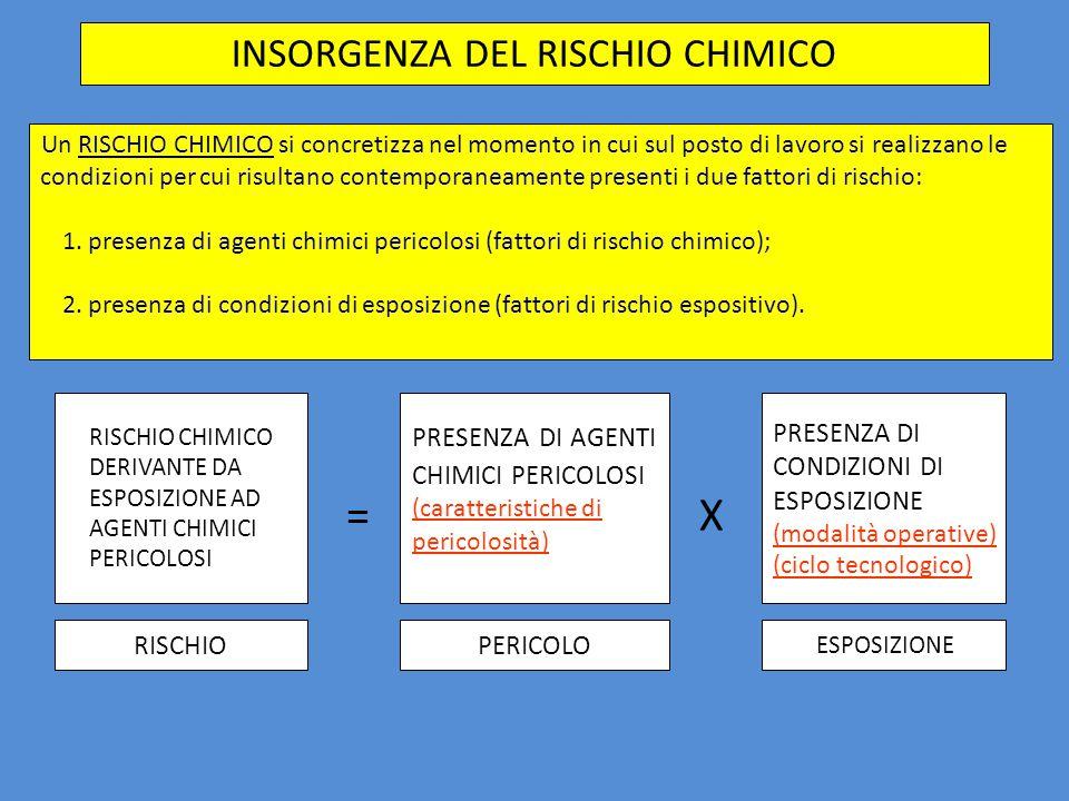 INSORGENZA DEL RISCHIO CHIMICO Un RISCHIO CHIMICO si concretizza nel momento in cui sul posto di lavoro si realizzano le condizioni per cui risultano