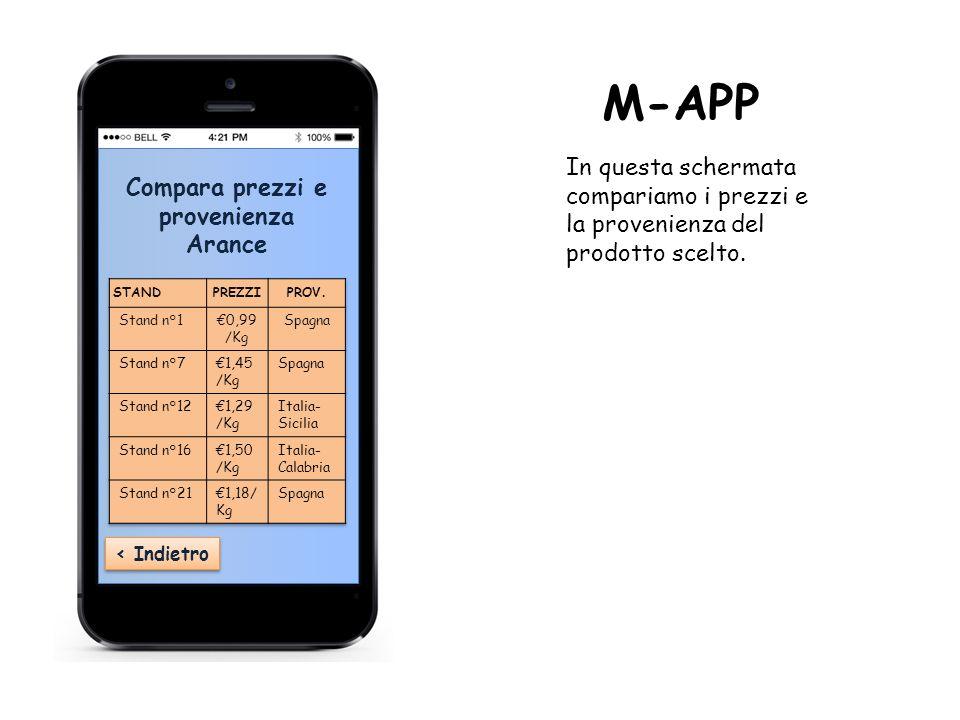 ‹ Indietro Compara prezzi e provenienza Arance M-APP In questa schermata compariamo i prezzi e la provenienza del prodotto scelto.
