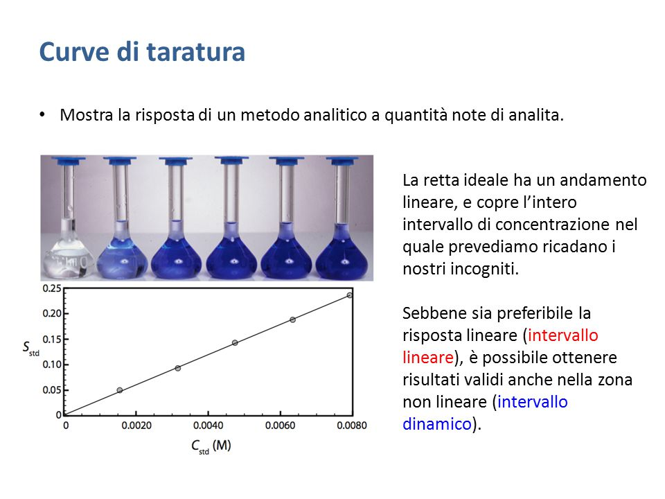 Curve di taratura Mostra la risposta di un metodo analitico a quantità note di analita. La retta ideale ha un andamento lineare, e copre l'intero inte