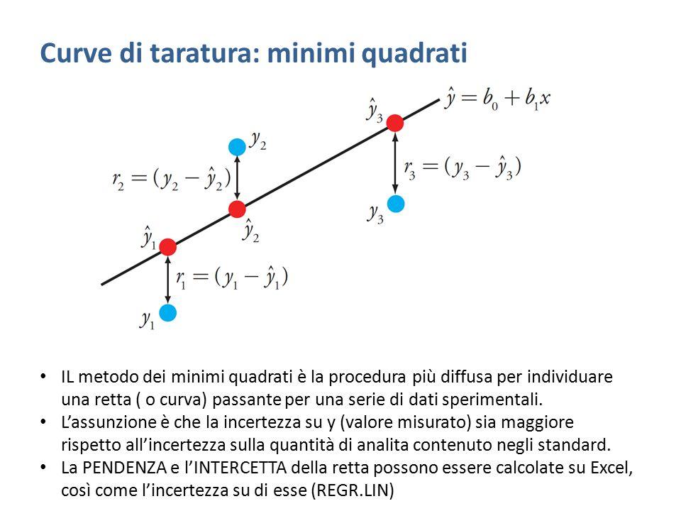 Curve di taratura: minimi quadrati IL metodo dei minimi quadrati è la procedura più diffusa per individuare una retta ( o curva) passante per una seri
