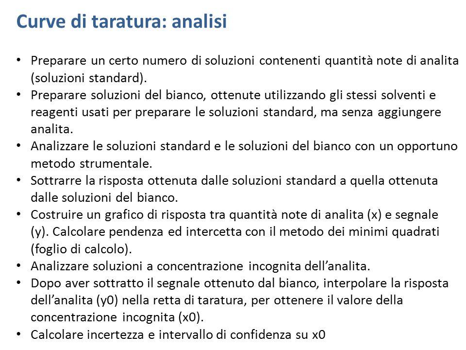 Curve di taratura: analisi Preparare un certo numero di soluzioni contenenti quantità note di analita (soluzioni standard). Preparare soluzioni del bi