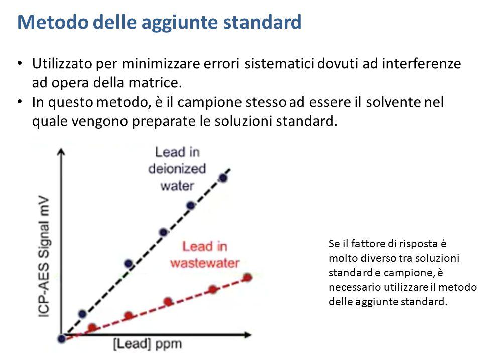 Metodo delle aggiunte standard Utilizzato per minimizzare errori sistematici dovuti ad interferenze ad opera della matrice. In questo metodo, è il cam