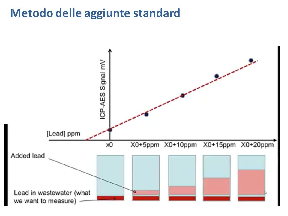Metodo delle aggiunte standard