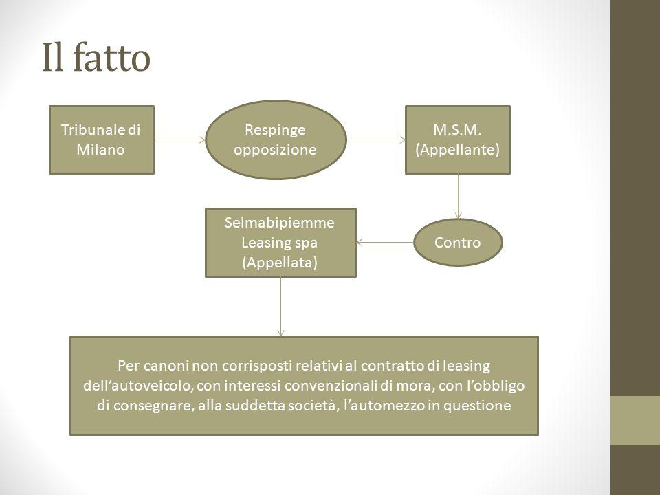 Il fatto Tribunale di Milano M.S.M. (Appellante) Selmabipiemme Leasing spa (Appellata) Respinge opposizione Contro Per canoni non corrisposti relativi