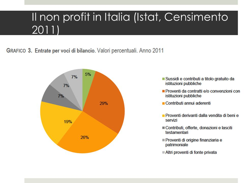 La raccolta fondi (fonte Istat, Censimento 2011)  Le istituzioni non profit che hanno dichiarato di svolgere attività di raccolta fondi ammontano a 60.071 unità, pari al 20% di quelle censite.