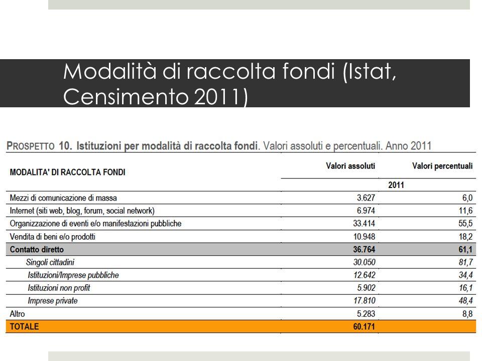 Modalità di raccolta fondi (Istat, Censimento 2011)