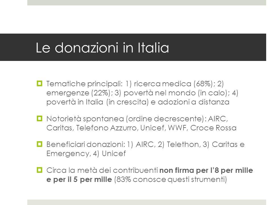 Le donazioni in Italia  Tematiche principali: 1) ricerca medica (68%); 2) emergenze (22%); 3) povertà nel mondo (in calo); 4) povertà in Italia (in crescita) e adozioni a distanza  Notorietà spontanea (ordine decrescente): AIRC, Caritas, Telefono Azzurro, Unicef, WWF, Croce Rossa  Beneficiari donazioni: 1) AIRC, 2) Telethon, 3) Caritas e Emergency, 4) Unicef  Circa la metà dei contribuenti non firma per l'8 per mille e per il 5 per mille (83% conosce questi strumenti)