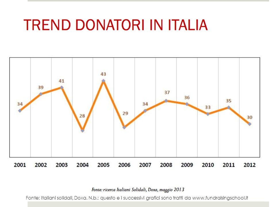 Fonte: Italiani solidali, Doxa.