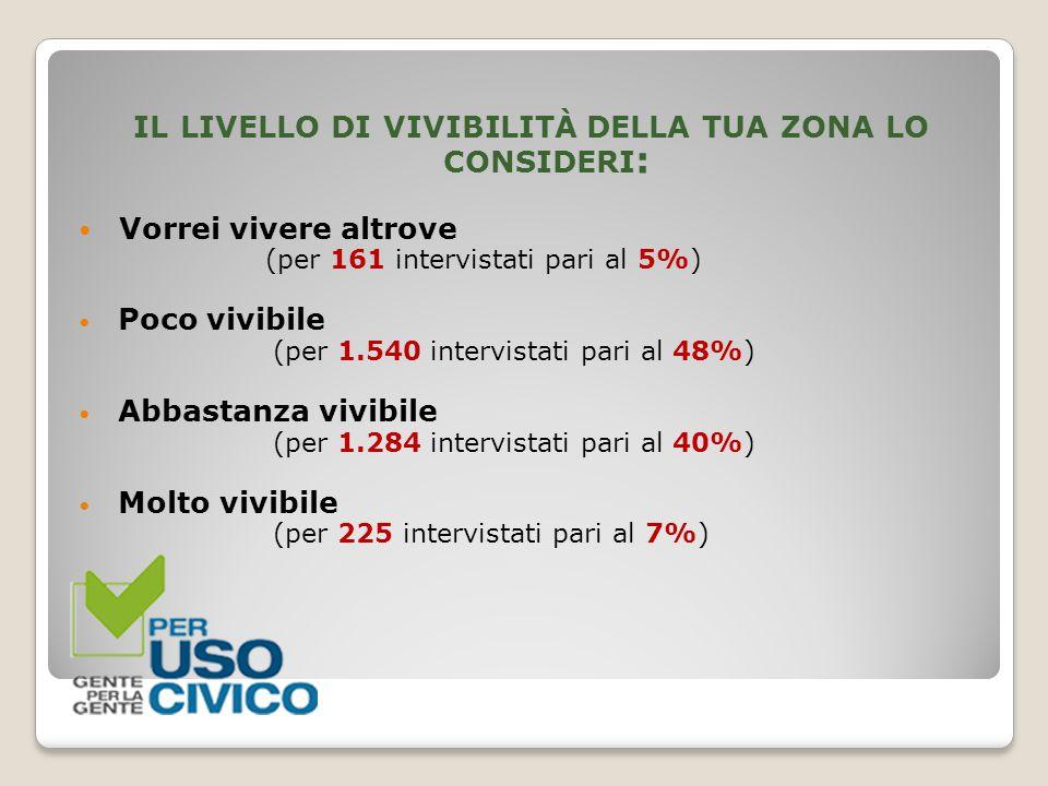 IL LIVELLO DI VIVIBILITÀ DELLA TUA ZONA LO CONSIDERI : Vorrei vivere altrove (per 161 intervistati pari al 5%) Poco vivibile (per 1.540 intervistati p