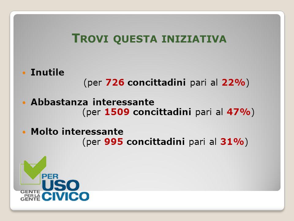 T ROVI QUESTA INIZIATIVA Inutile (per 726 concittadini pari al 22%) Abbastanza interessante (per 1509 concittadini pari al 47%) Molto interessante (pe