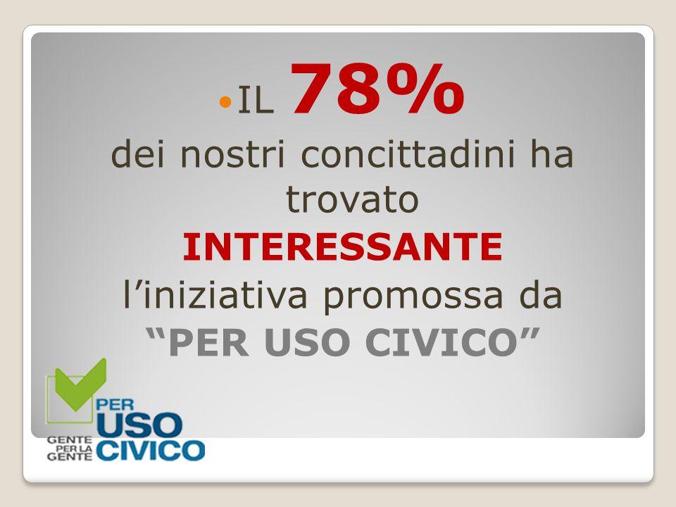 """IL 78% dei nostri concittadini ha trovato INTERESSANTE l'iniziativa promossa da """"PER USO CIVICO"""""""