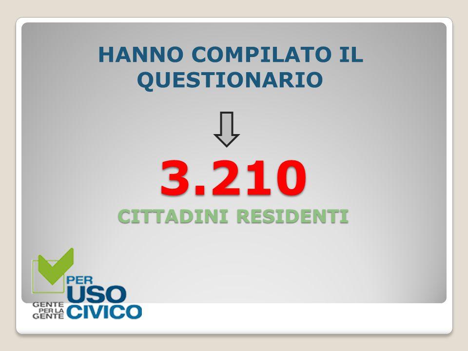 3.210 CITTADINI RESIDENTI HANNO COMPILATO IL QUESTIONARIO