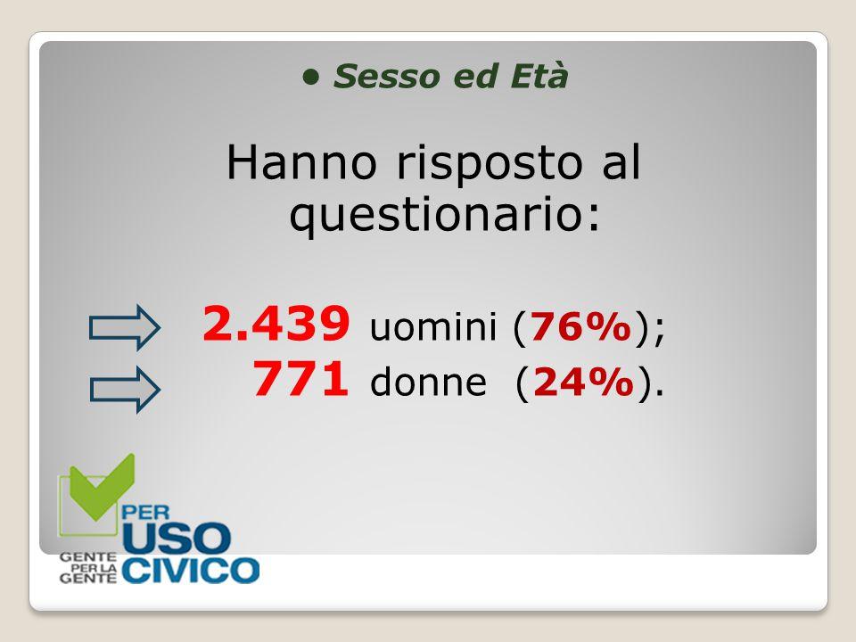 Sesso ed Età Hanno risposto al questionario: 2.439 uomini (76%); 771 donne (24%).