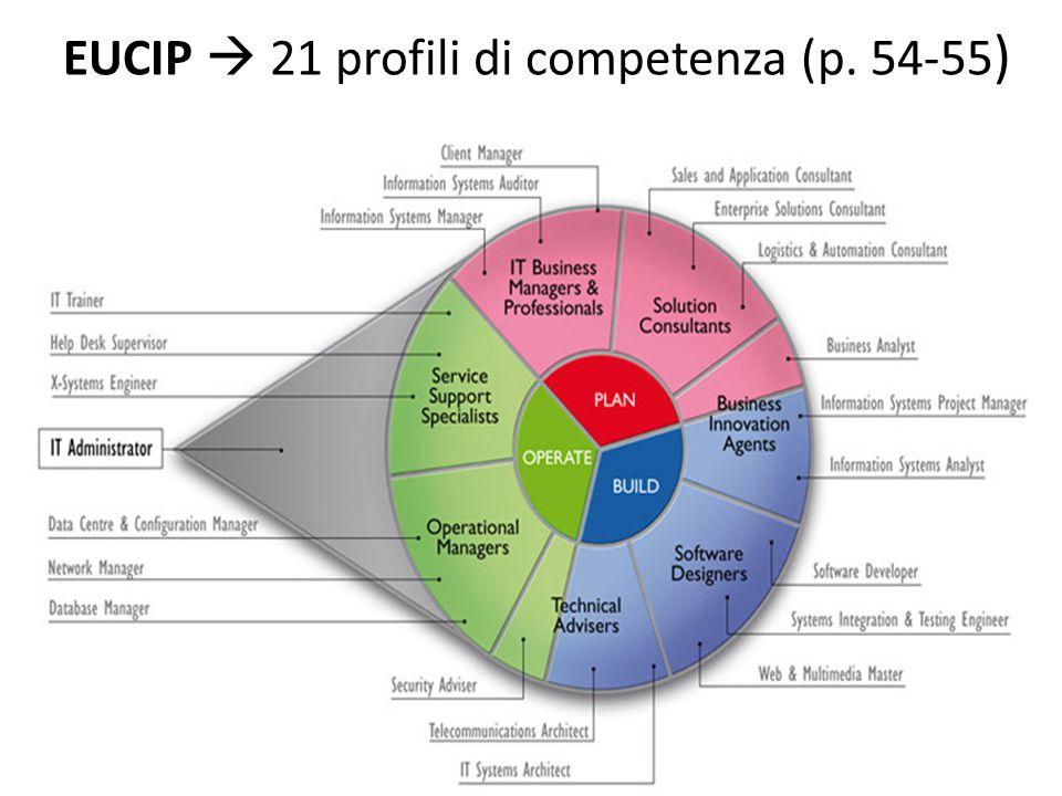 EUCIP  21 profili di competenza (p. 54-55 )