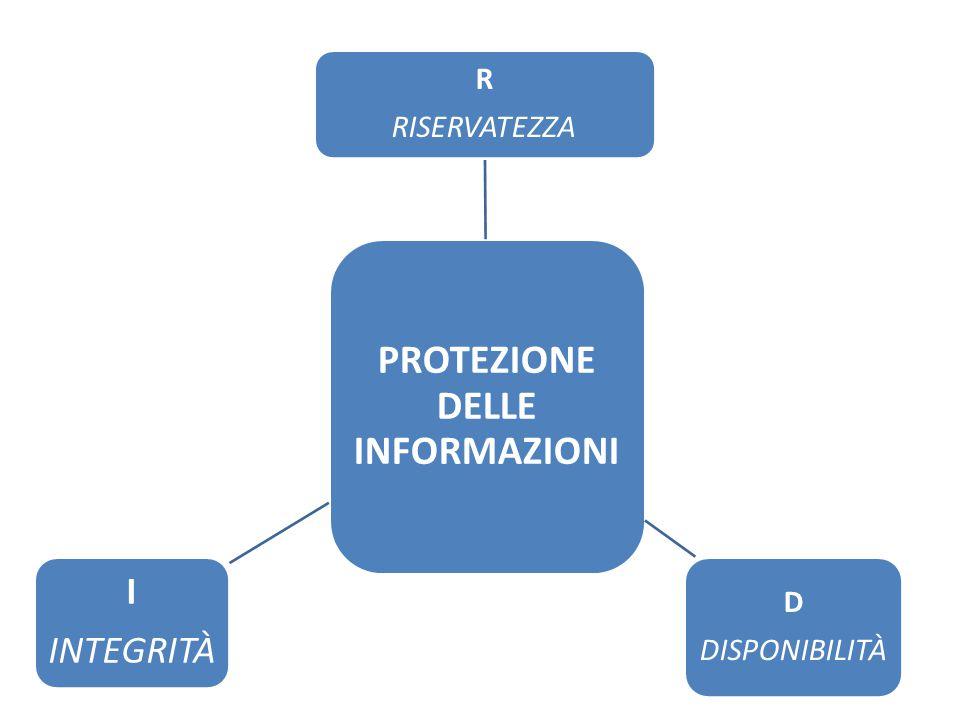 SNIFFING : attività di intercettazione passiva dei dati che transitano in una rete telematica.