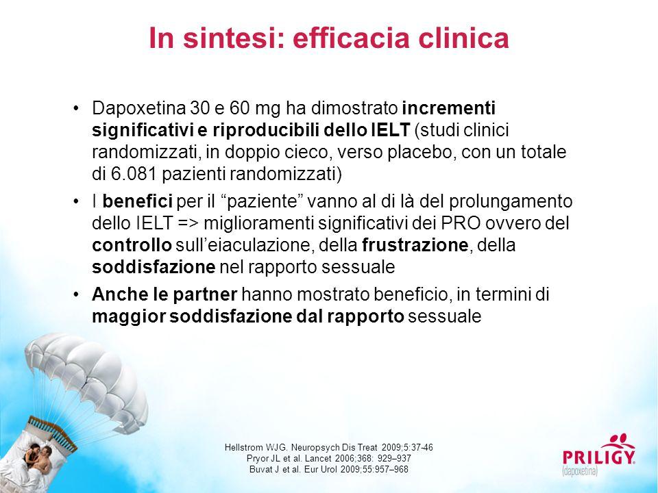 Dapoxetina 30 e 60 mg ha dimostrato incrementi significativi e riproducibili dello IELT (studi clinici randomizzati, in doppio cieco, verso placebo, c