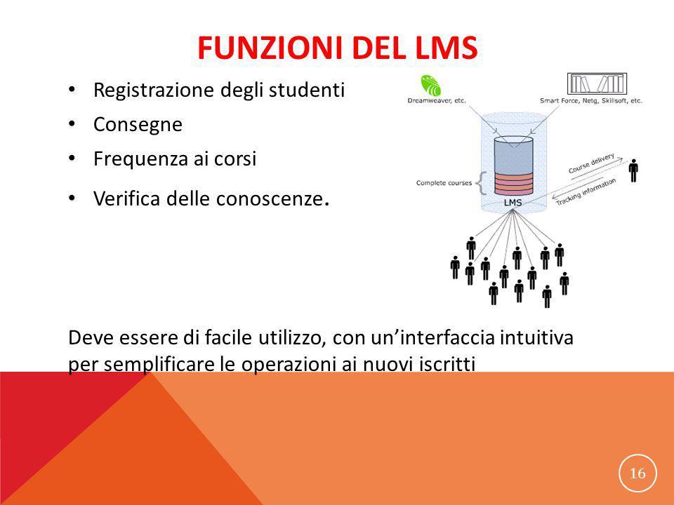 FUNZIONI DEL LMS Registrazione degli studenti Consegne Frequenza ai corsi Verifica delle conoscenze. Deve essere di facile utilizzo, con un'interfacci