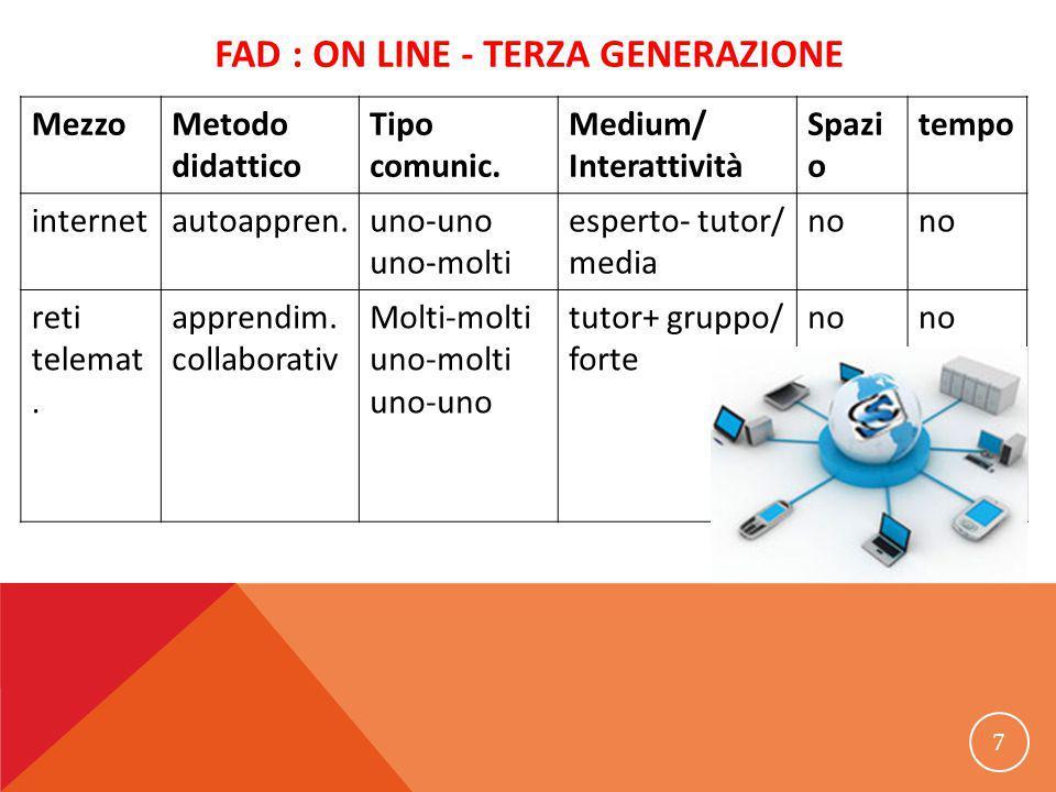 FAD : ON LINE - TERZA GENERAZIONE MezzoMetodo didattico Tipo comunic. Medium/ Interattività Spazi o tempo internetautoappren.uno-uno uno-molti esperto