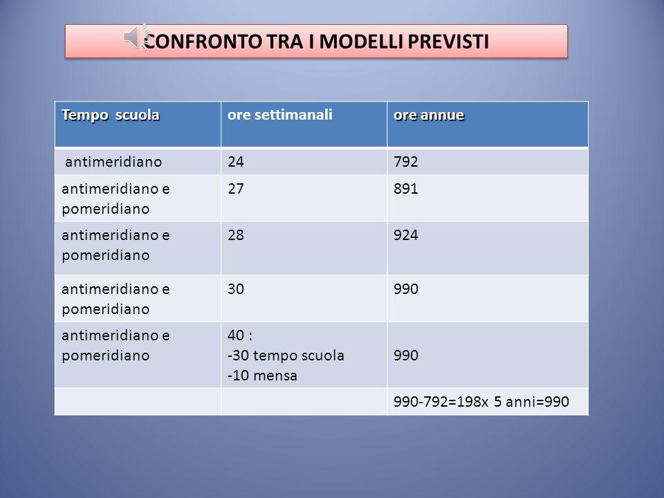 Le quote orarie delle discipline Le quote orarie delle discipline Attività classi prime24 ore28 ore 30 ore 40 ore Italiano 6*8* 9* Matematica 5* 7* 8*