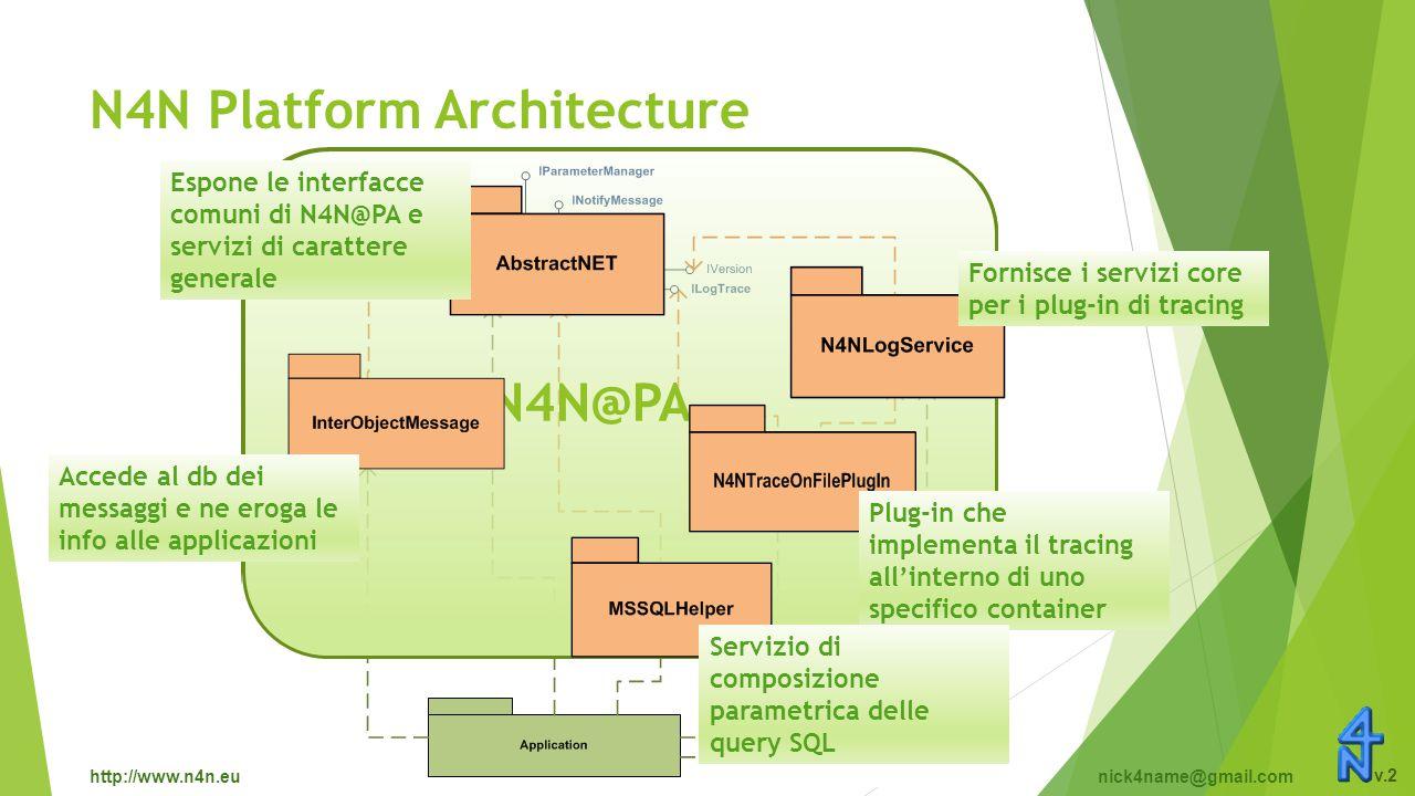 http://www.n4n.eunick4name@gmail.com v.2 N4N Platform Architecture N4N@PA Espone le interfacce comuni di N4N@PA e servizi di carattere generale Accede al db dei messaggi e ne eroga le info alle applicazioni Plug-in che implementa il tracing all'interno di uno specifico container Fornisce i servizi core per i plug-in di tracing Servizio di composizione parametrica delle query SQL