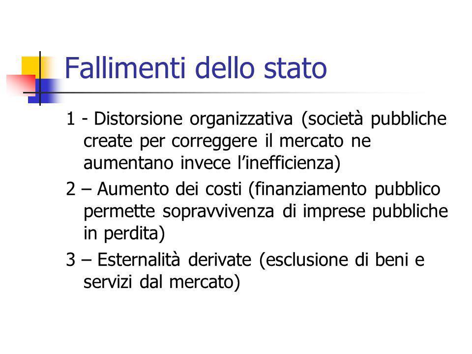 Fallimenti dello stato 1 - Distorsione organizzativa (società pubbliche create per correggere il mercato ne aumentano invece l'inefficienza) 2 – Aumen