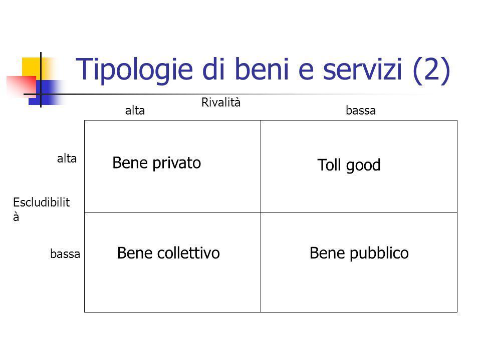 Tipologie di beni e servizi (2) Bene privato Toll good Bene collettivoBene pubblico alta bassa Escludibilit à altabassa Rivalità