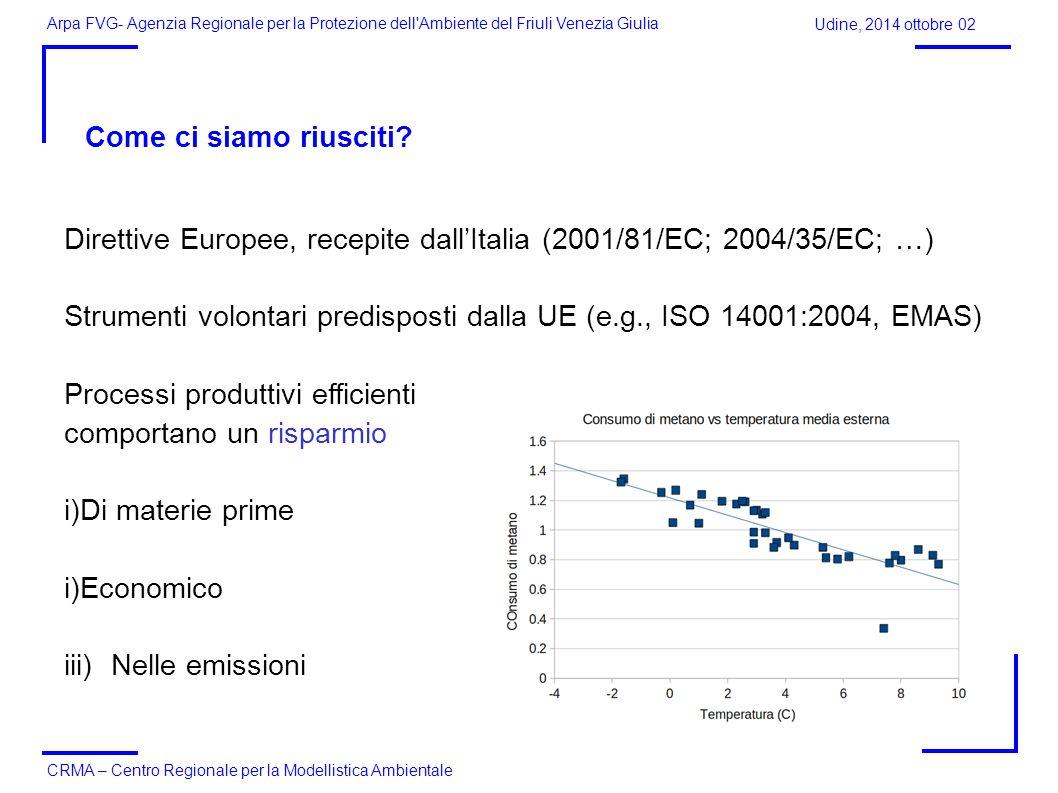 Arpa FVG- Agenzia Regionale per la Protezione dell Ambiente del Friuli Venezia Giulia CRMA – Centro Regionale per la Modellistica Ambientale Come ci siamo riusciti.