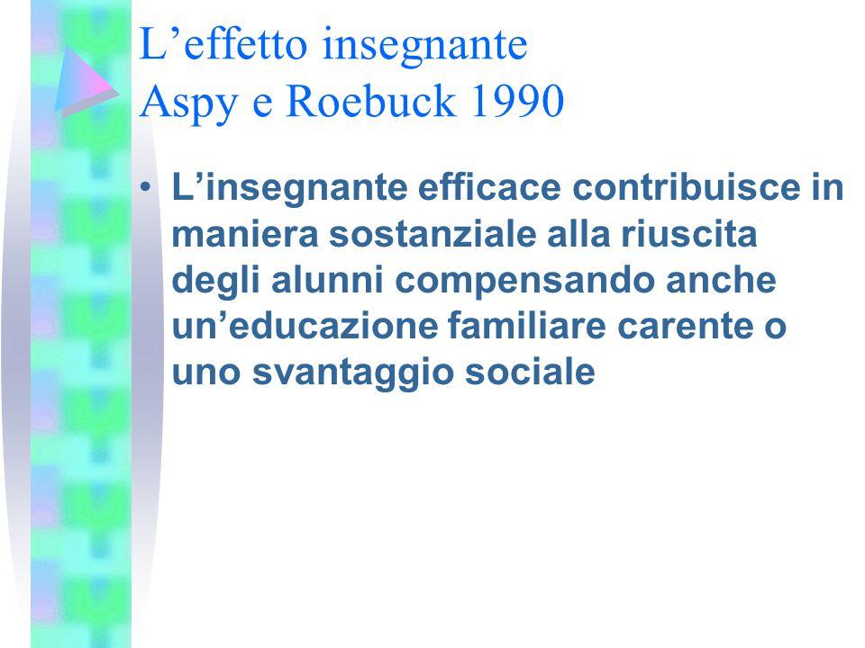 L'effetto insegnante Aspy e Roebuck 1990 L'insegnante efficace contribuisce in maniera sostanziale alla riuscita degli alunni compensando anche un'edu