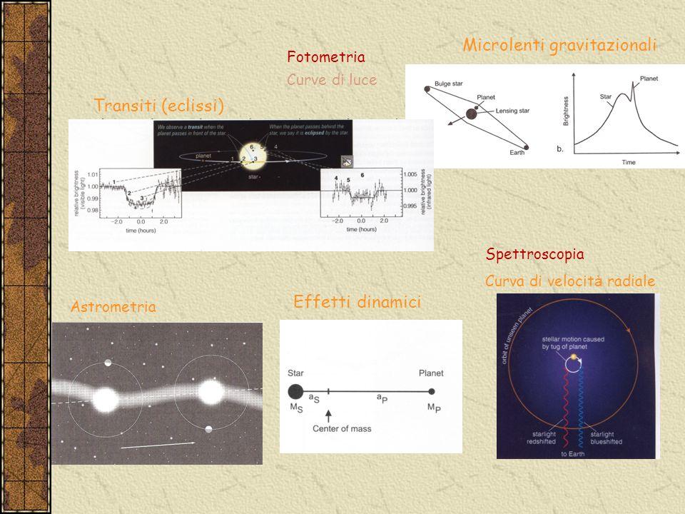 Transiti (eclissi) Microlenti gravitazionali Fotometria Curve di luce Effetti dinamici Spettroscopia Curva di velocit à radiale Astrometria