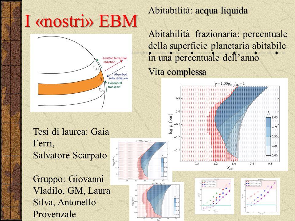 I «nostri» EBM acqua liquida Abitabilità: acqua liquida Abitabilità frazionaria: percentuale della superficie planetaria abitabile in una percentuale