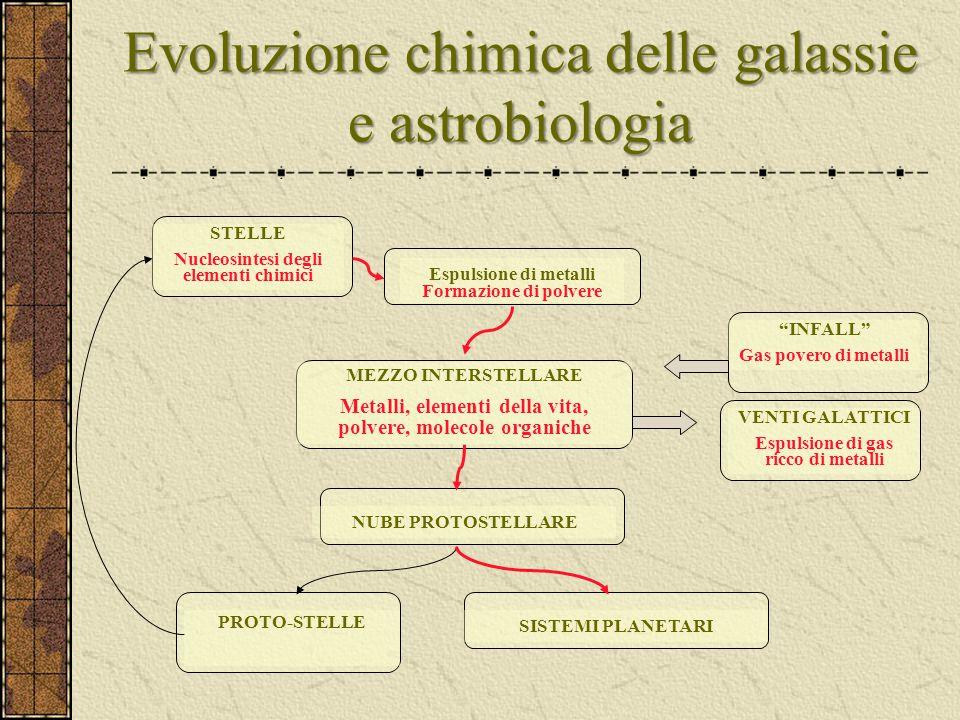 Evoluzione chimica delle galassie e astrobiologia STELLE Nucleosintesi degli elementi chimici Espulsione di metalli Formazione di polvere PROTO-STELLE