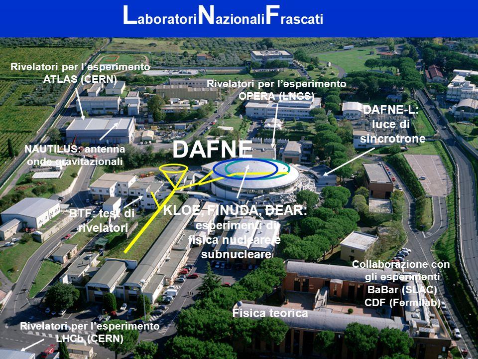 L aboratori N azionali F rascati NAUTILUS ATLAS Auditorium OPERA DAFNE Centro di Calcolo DAFNE-L FINUDA DEAR KLOE NAUTILUS: antenna onde gravitazionali Rivelatori per l'esperimento ATLAS (CERN) Collaborazione con gli esperimenti BaBar (SLAC) CDF (Fermilab) DAFNE BTF: test di rivelatori DAFNE-L: luce di sincrotrone KLOE, FINUDA, DEAR: esperimenti di fisica nucleare e subnucleare Fisica teorica Rivelatori per l'esperimento OPERA (LNGS) Rivelatori per l'esperimento LHCb (CERN)