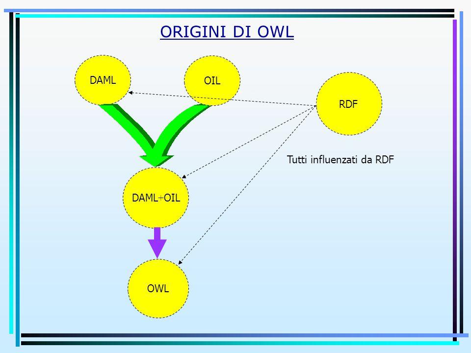 ORIGINI DI OWL OWL DAML DAML + OIL OIL RDF Tutti influenzati da RDF