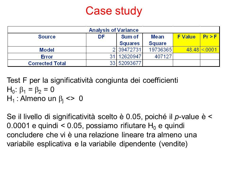 Case study Test F per la significatività congiunta dei coefficienti H 0 :  1 =  2 = 0 H 1 : Almeno un  j <> 0 Se il livello di significatività scelto è 0.05, poiché il p-value è < 0.0001 e quindi < 0.05, possiamo rifiutare H 0 e quindi concludere che vi è una relazione lineare tra almeno una variabile esplicativa e la variabile dipendente (vendite)