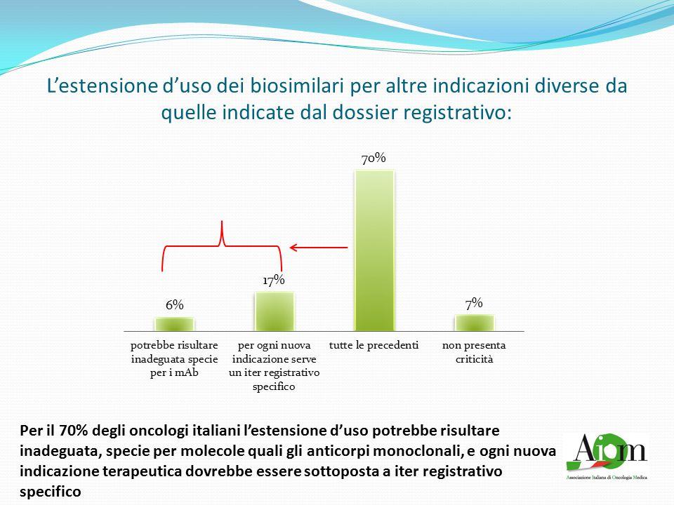 L'estensione d'uso dei biosimilari per altre indicazioni diverse da quelle indicate dal dossier registrativo: Per il 70% degli oncologi italiani l'estensione d'uso potrebbe risultare inadeguata, specie per molecole quali gli anticorpi monoclonali, e ogni nuova indicazione terapeutica dovrebbe essere sottoposta a iter registrativo specifico