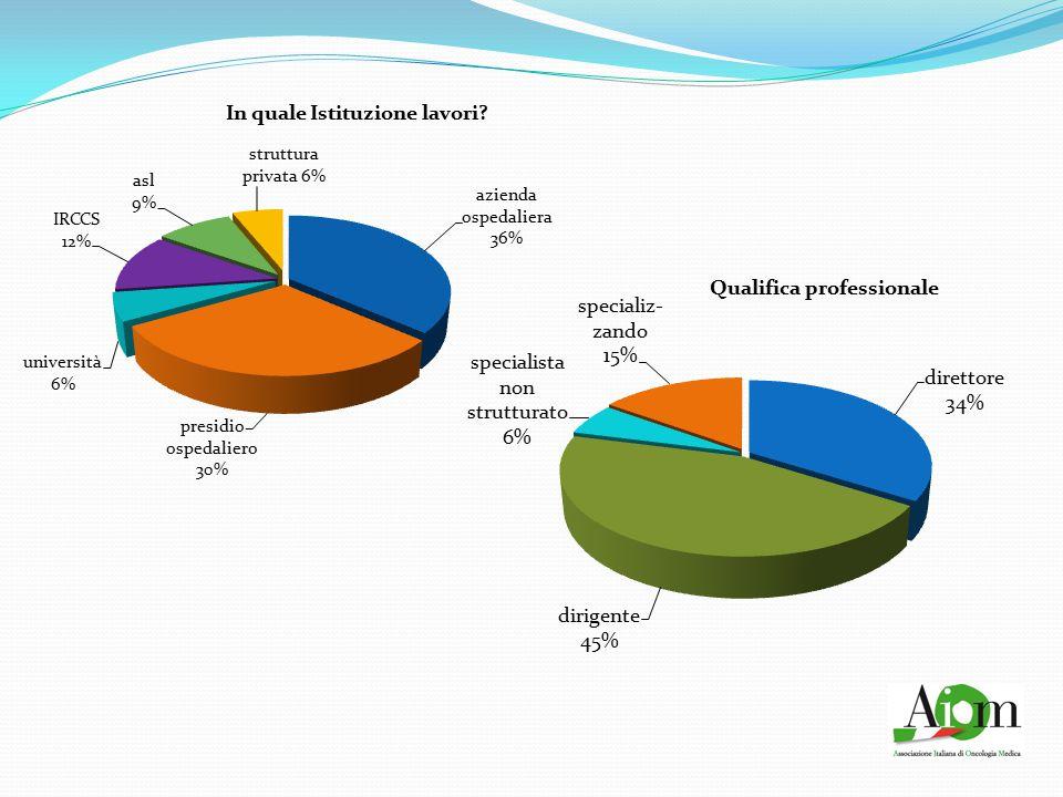Utilizzi farmaci biotech per i pazienti? Il 98% utilizza i farmaci biotecnologici