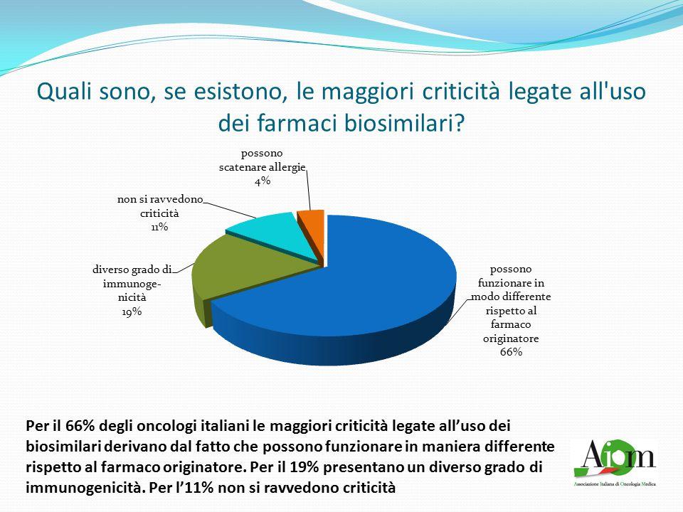 Ritieni che l'istituzione di un budget nazionale per l'oncologia possa favorire la programmazione sanitaria.