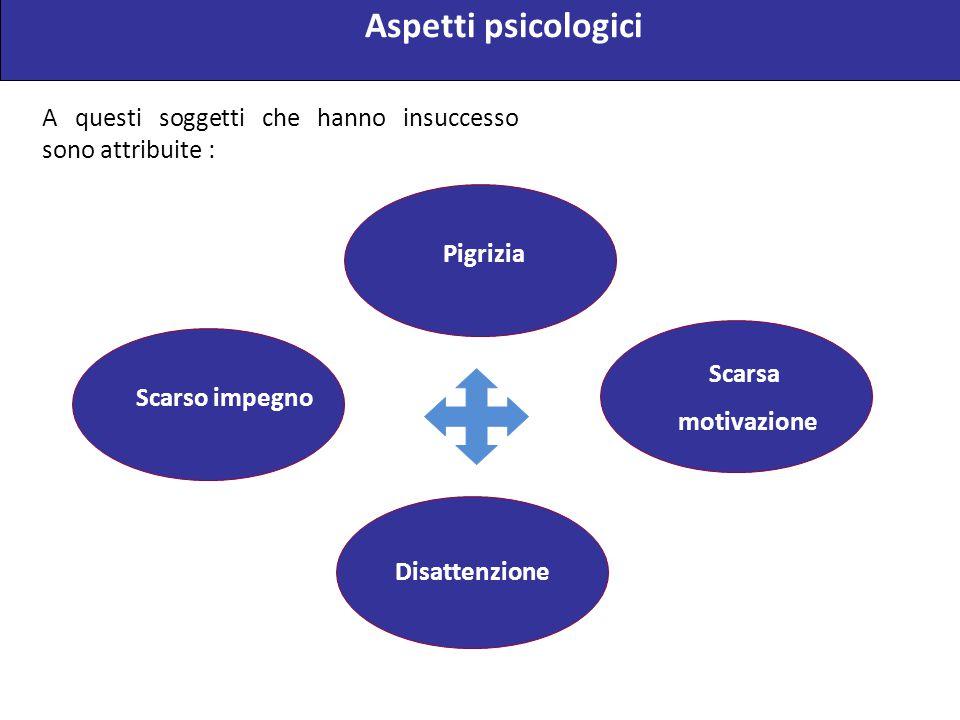 A questi soggetti che hanno insuccesso sono attribuite : Pigrizia Disattenzione Scarsa motivazione Scarso impegno Aspetti psicologici