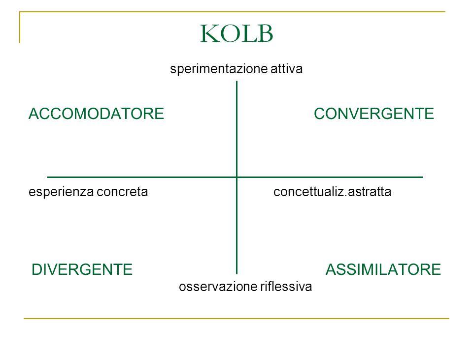 KOLB sperimentazione attiva ACCOMODATORE CONVERGENTE esperienza concreta concettualiz.astratta DIVERGENTE ASSIMILATORE osservazione riflessiva