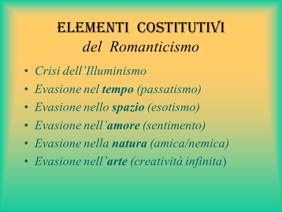 Elementi costitutivi del Romanticismo Crisi dell'Illuminismo Evasione nel tempo (passatismo) Evasione nello spazio (esotismo) Evasione nell'amore (sentimento) Evasione nella natura (amica/nemica) Evasione nell'arte (creatività infinita)